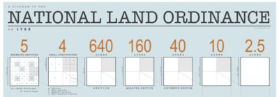 Diagramming the Land Ordinance of 1785