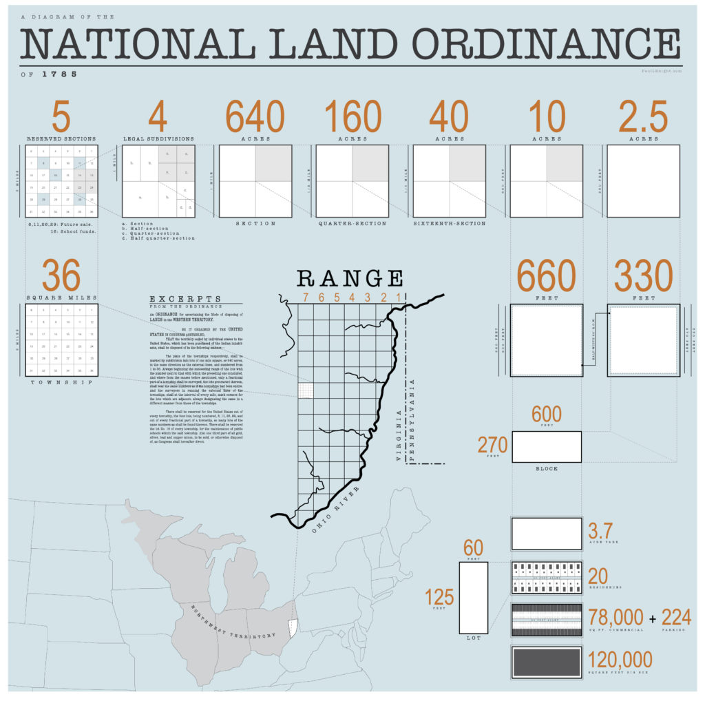 1785 Ordinance Diagram 3